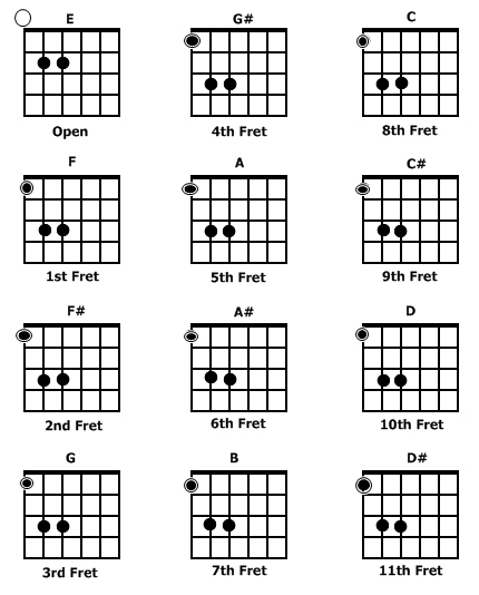 Electric guitar power chords chart