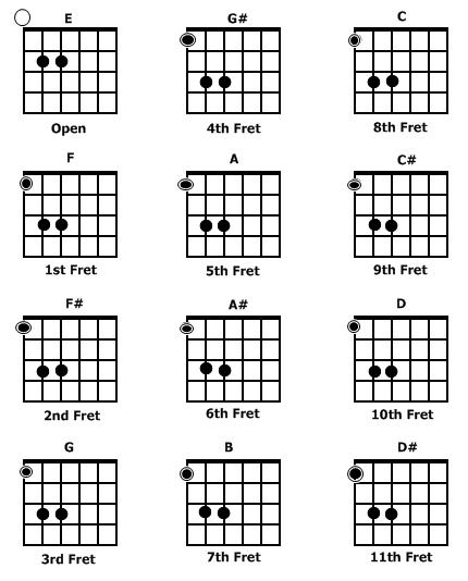 Guitar Power Chord Chart : powerchords axetape ~ Russianpoet.info Haus und Dekorationen