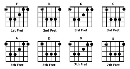 Guitar guitar chords root notes : Acoustic - AxeTape
