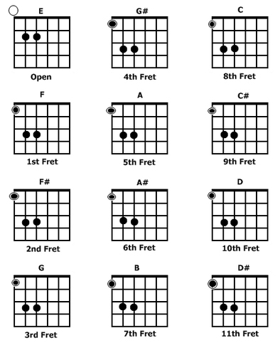 Guitar guitar chords root notes : Electric - AxeTape